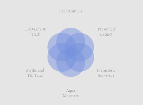 Venn diagram of new cryptozoology from C.M. Kosemen talk